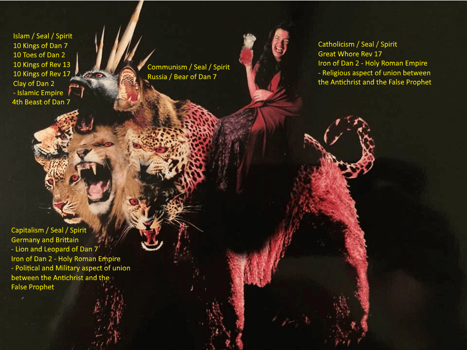Revelation 13 beast is Daniel 7 beasts with whore on back