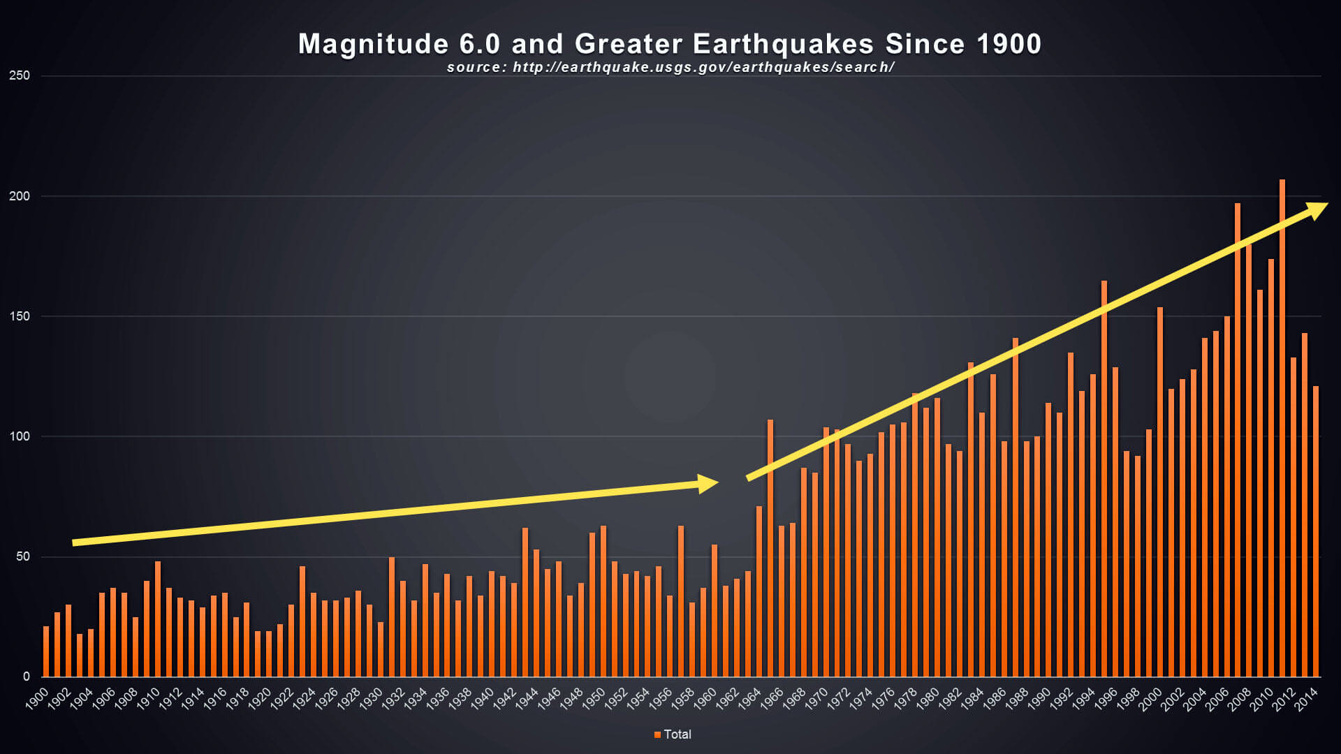 world wide earthquakes