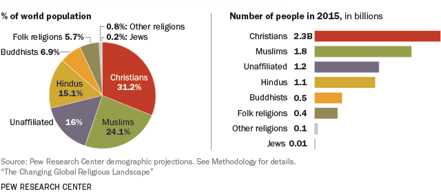 Percentage of religions world wide